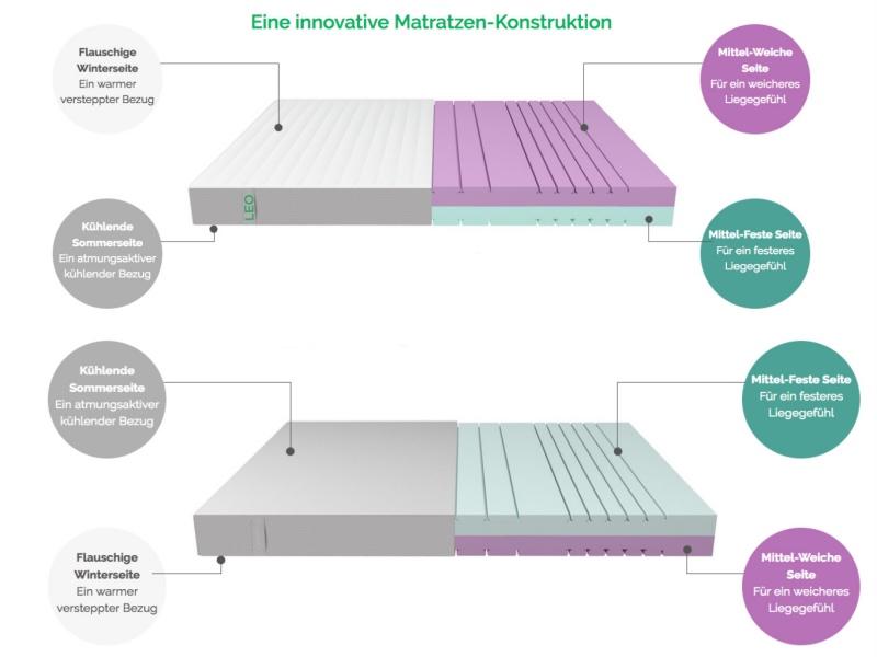 leo 7 zonen kaltschaummatratze kurzvor produkttests. Black Bedroom Furniture Sets. Home Design Ideas